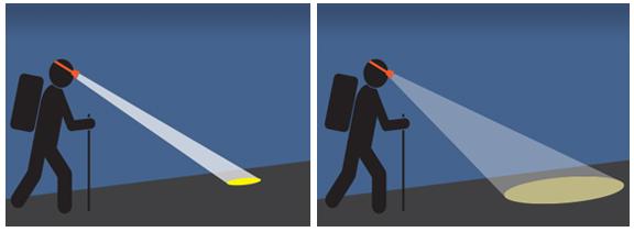 Drawing of headlamp beams, showing hiker using focused and wide beams